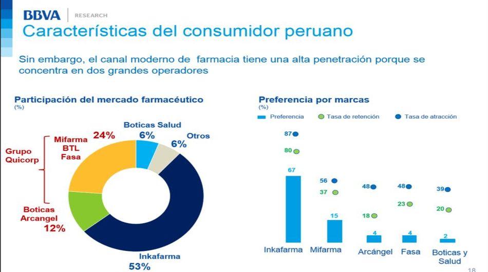 Cómo es el actual consumidor peruano